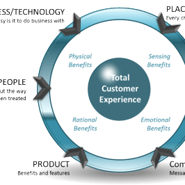 Achieve Total Customer Experience