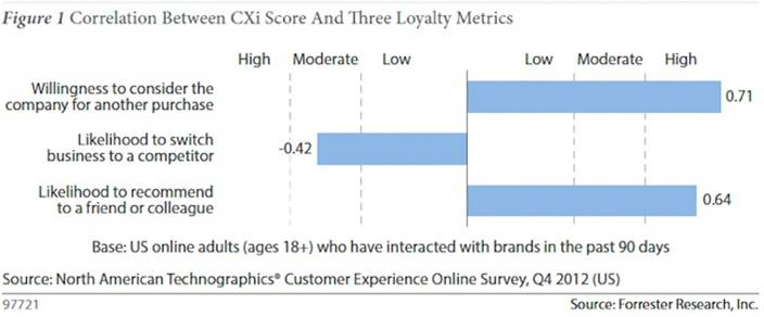 High Customer Experience Index Drives Loyalty