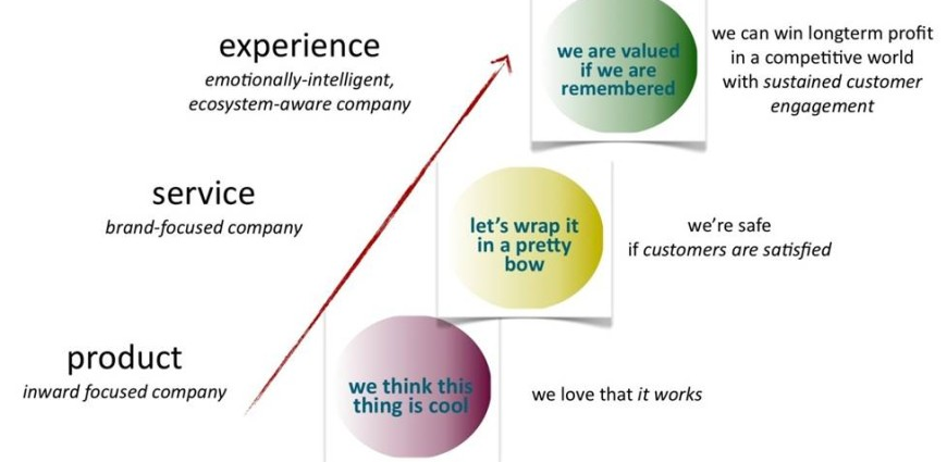 Customer Experience-The Final Frontier