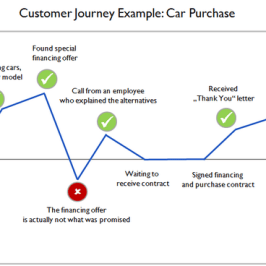 Provide a Positive Customer Journey experience – Always