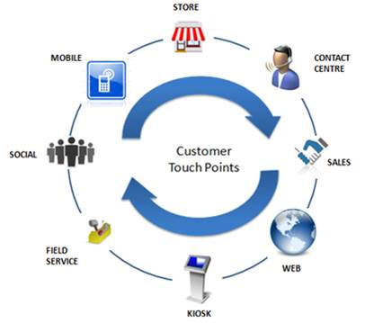 Multiple Avenues of Customer Touch Points