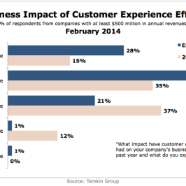 Impact of customer experience improvements