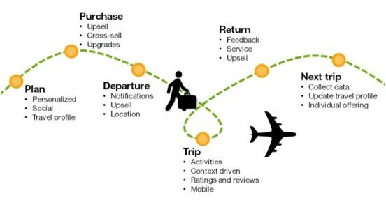Points of Traveler Experience Journey