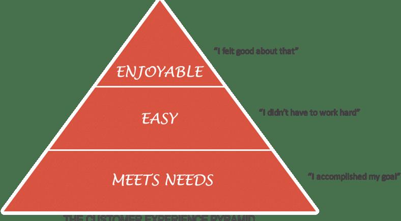 Customer Experience – It Isn't Uniform