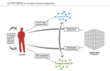 CUSTOMER EXPERIENCES – FORCES TO BE RECKONED WITH